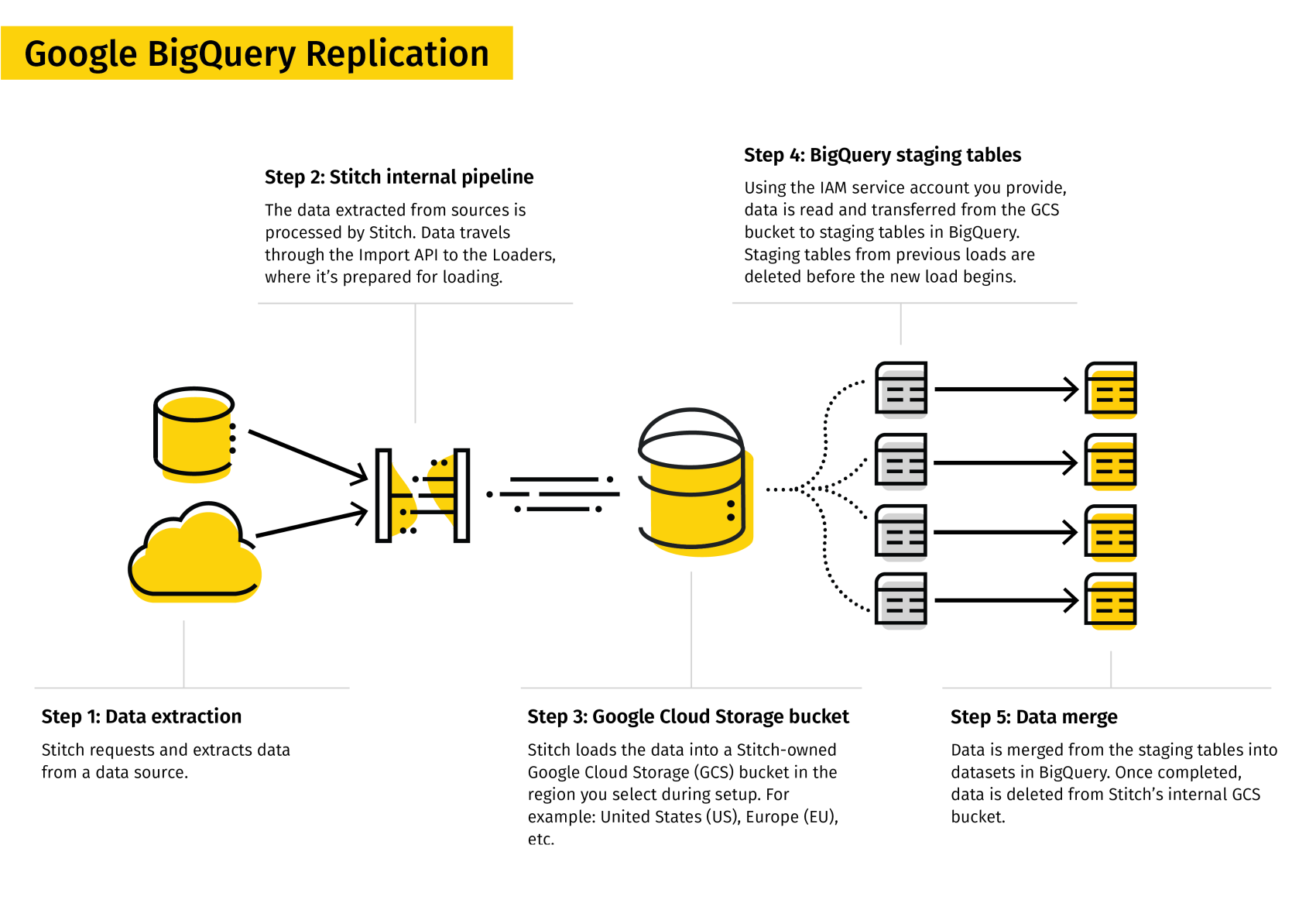 Overview of the replication process for BigQuery v2 destinations